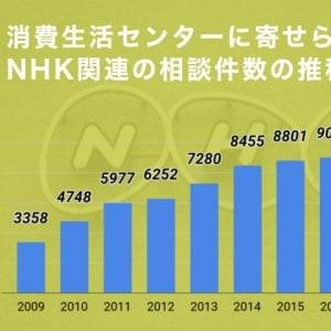 NHK関連の消費者相談、2018年度は8000件…ついに増加止まる