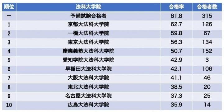 2019年の司法試験 合格者は1502人、大学別合格率は京大が62.7%でトップ