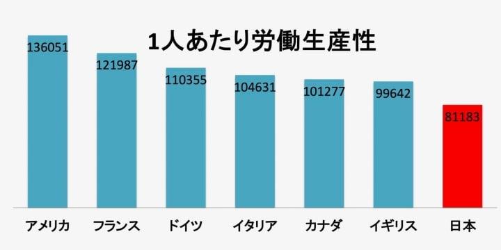 「日本の低生産性」問題、労働時間短縮の「効率アップ」だけで解決できるのか