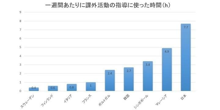 他国より断然長い日本の教師の「部活指導」 どうすれば負担を減らせるのか?