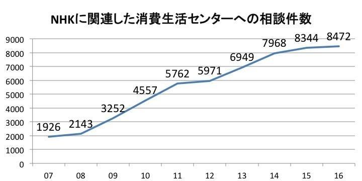 NHK受信料、消費生活センターへの相談10年間で「5万5千件」…裁判記録から判明