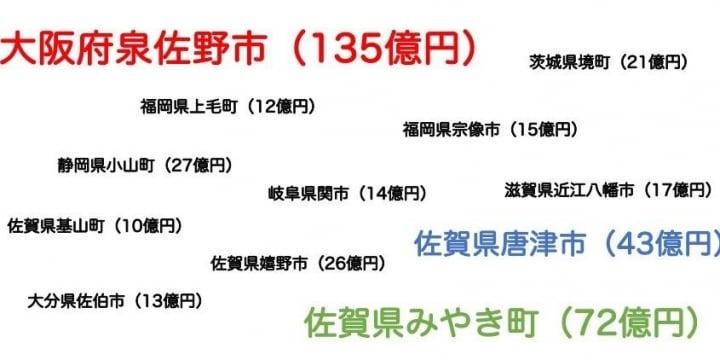 ふるさと納税「国に反逆」12自治体を初公表…泉佐野市など、豪華返礼品抑制せず