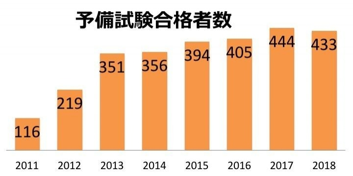 司法試験・予備試験合格者433人 開始以来、初めての減少